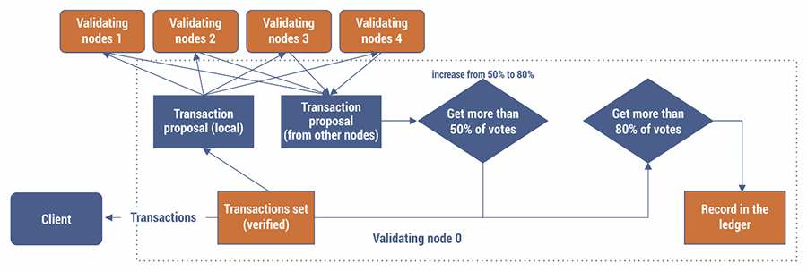 Blockchain as e-commerce
