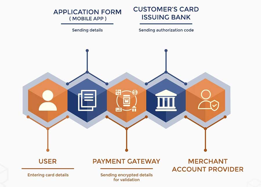 Architecture of web-based e-commerce system