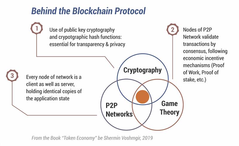Blockchain Protocol