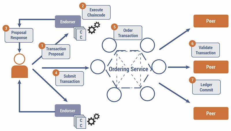 Hyperledger Transaction Flow